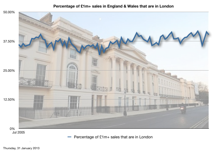 Percentage of all £1m+ sales in Eng & Wales that are in London