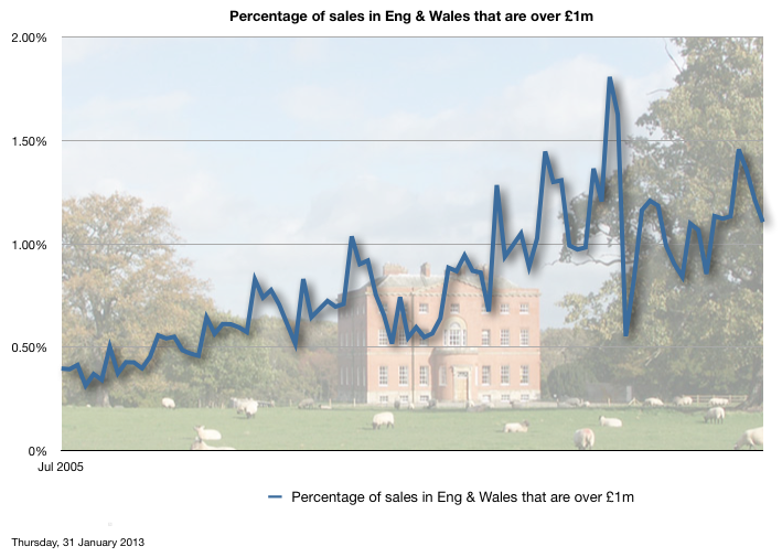Percentage of all sales in Eng & Wales that are over £1m