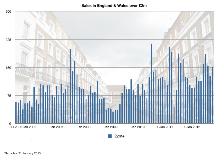 Volume of sales in Eng & Wales over £2m