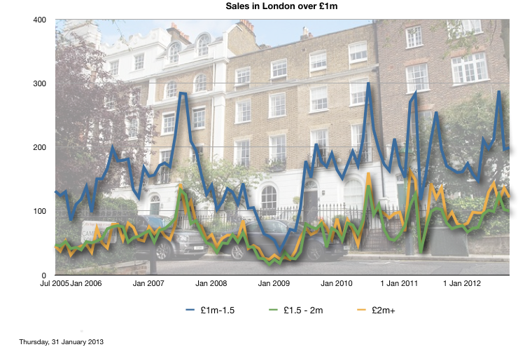 Volume of sales in London over £1m