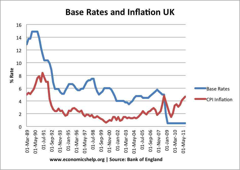 what are some strategies for controlling inflation An explanation of uk monetary policy aims - low inflation, economic growth  some limitations of monetary policy include:  difficult to control many objectives.