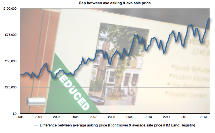Gap between ave asking price & ave sold price