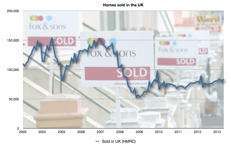 Nº of homes sold across the UK