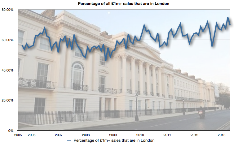 Percentage of £1m sales that were in London last month