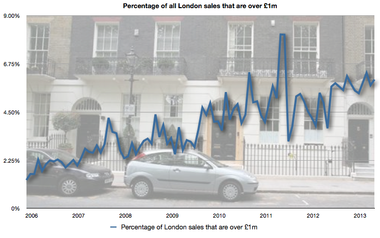 Percentage of London sales that were over £1m