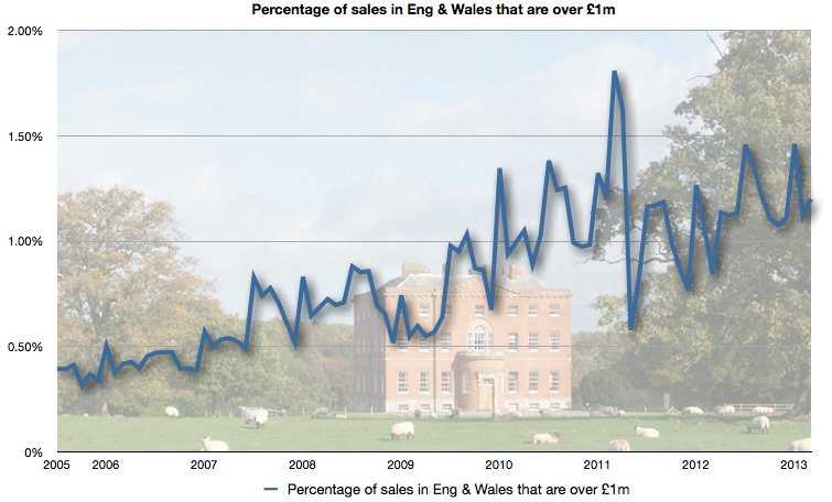 Percentage of sales across England & Wales that were more then £1m