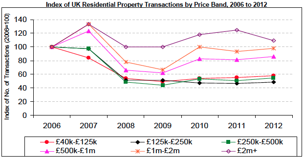 Property transactions by price band