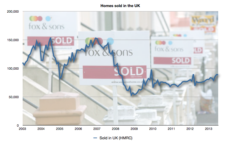 Homes sold each month in the UK