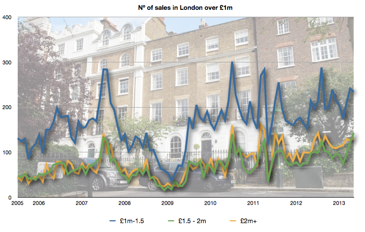Nº of homes sold over £1m in London