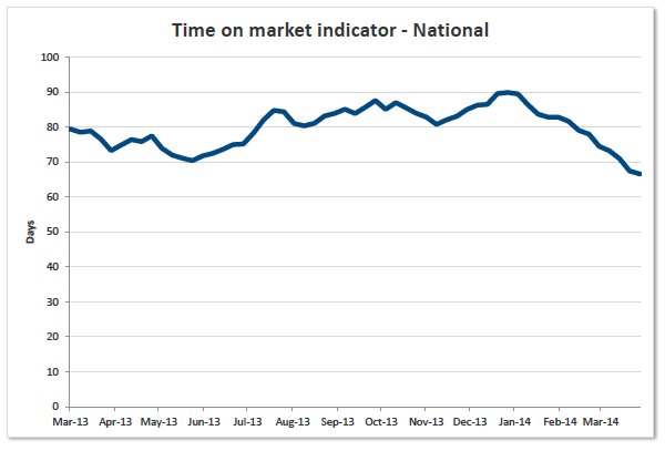 Time on the market - National