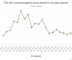 Prime London properties are selling with an average 'discount' of over 11%