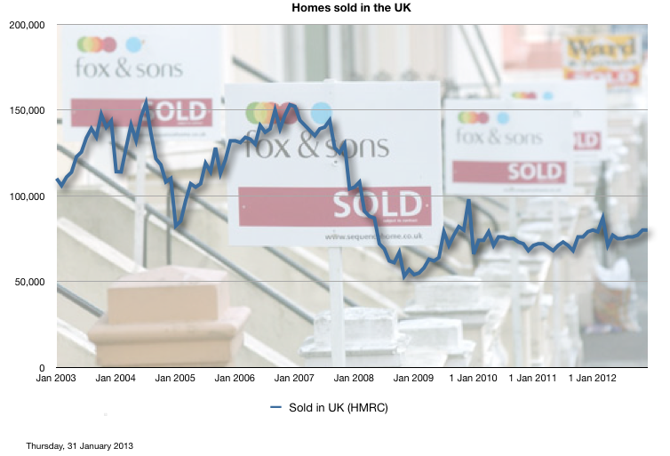 Nº of homes sold in the UK