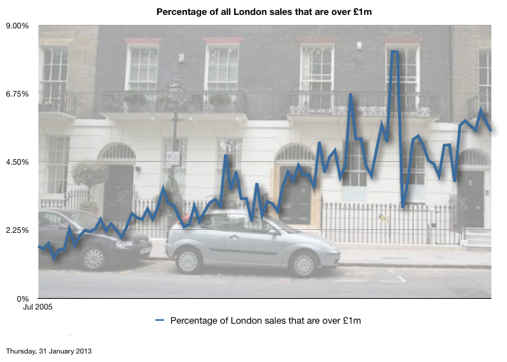 Percentage of all London sales that are over £1m