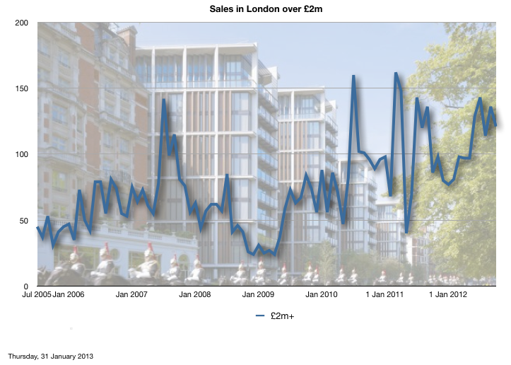 Volume of sales in London over £2m
