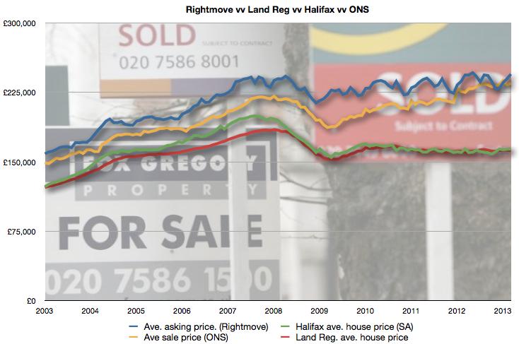 Average asking price & average sale prices