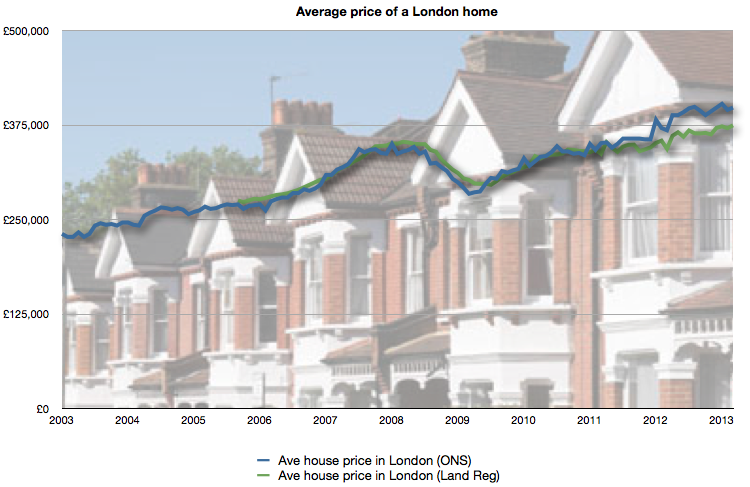 Average price of a London Home