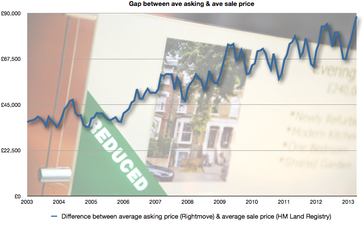 Gap between ave asking price & ave sale price