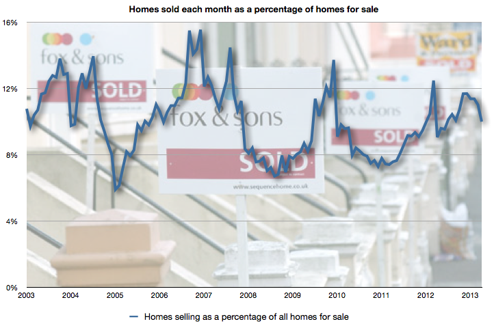 Homes selling as a percentage of homes for sale