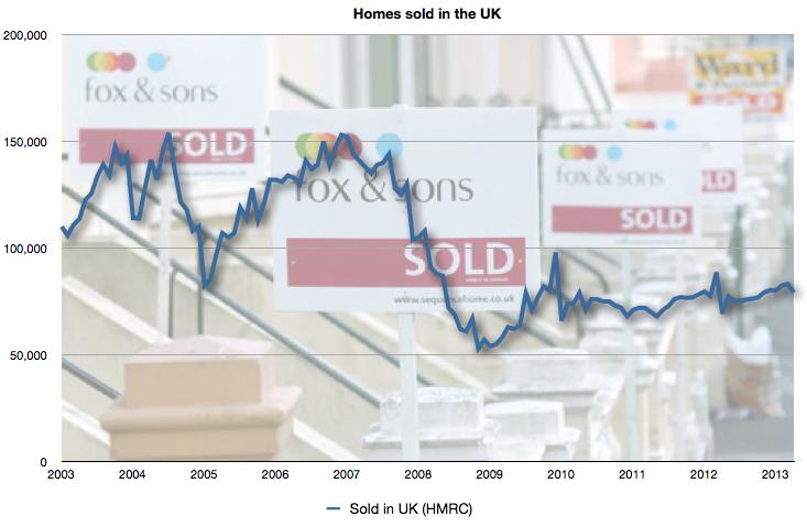 Nº of homes sold in UK