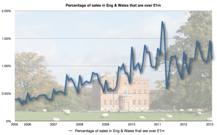 Percentage of £1m+ sales in England & Wales
