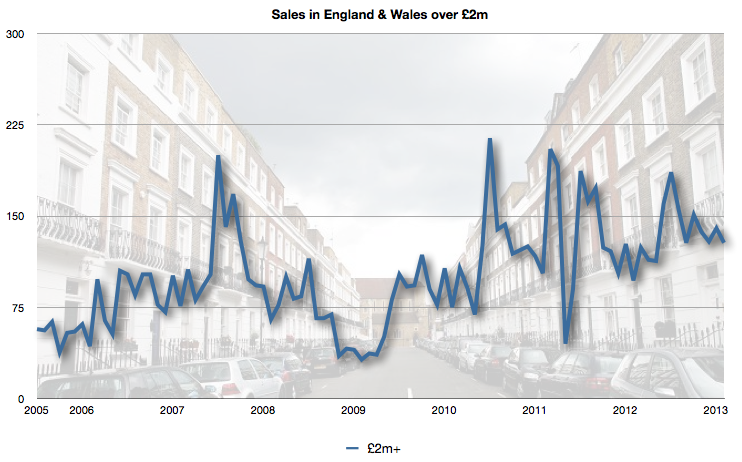 Sales in England & Wales over £2m