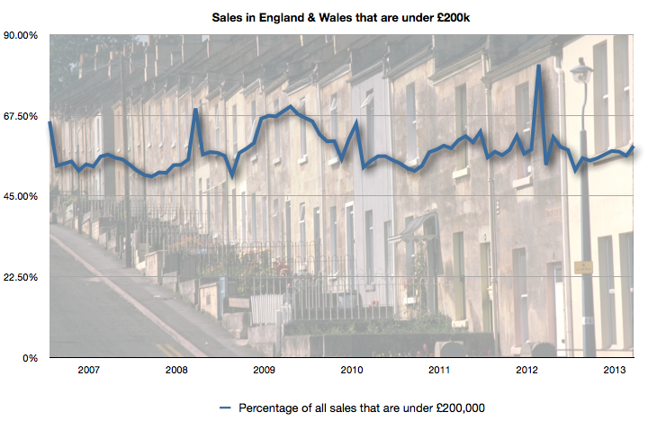 Sales in England & Wales under £200k