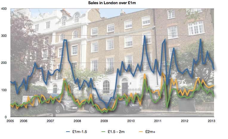 Sales in London over £1m