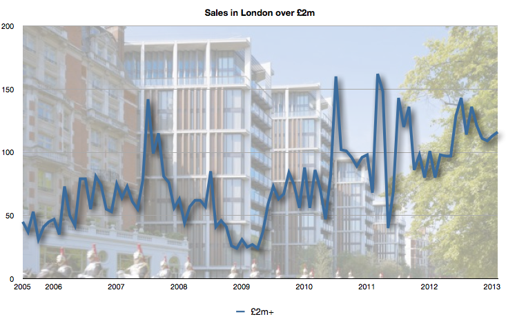 Sales in London over £2m