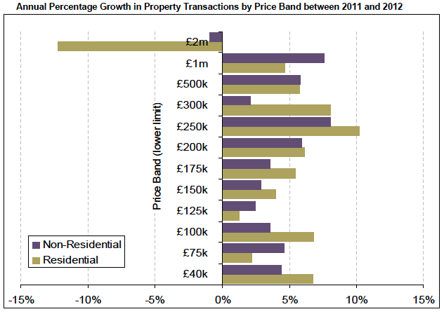 Growth in transactions in 2012