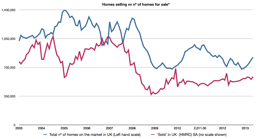 Nº of homes selling & Nº of homes for sale.