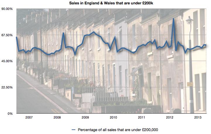 Percentage of sales that were under £200k