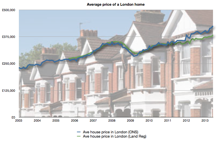 Ave price of a home in London
