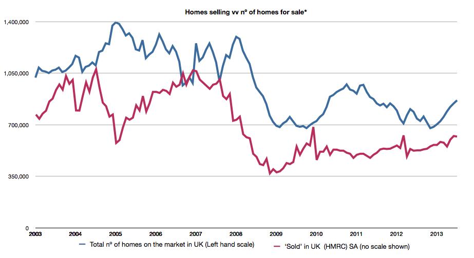 Homes sold vv homes for sale