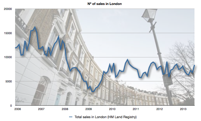 Nº of homes sold in London each month