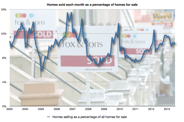 Percentage of available homes sold each month