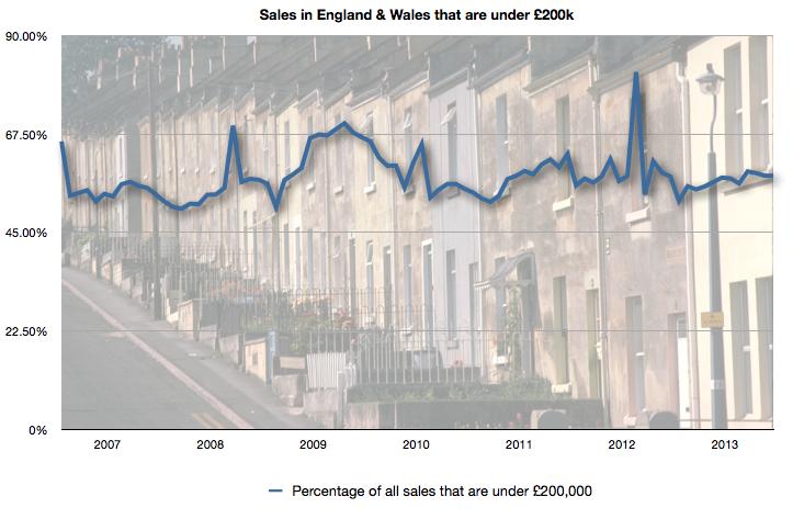 Proportion of homes sold under £200k