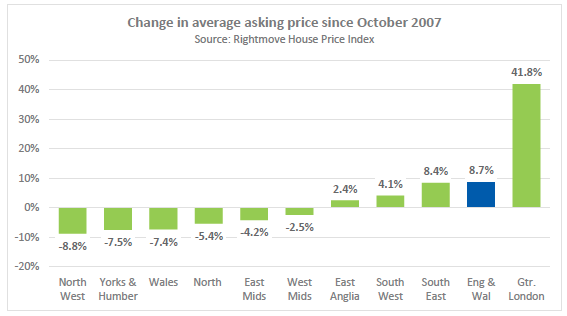 Change in ave asking price since peak in Oct 2007