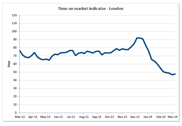 Time on the market - London
